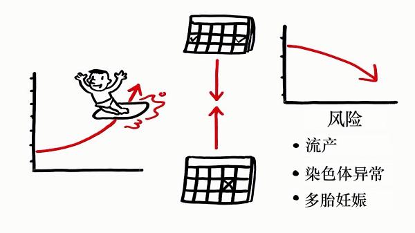 【广东省妇幼保健院试管婴儿怎么样】_大龄做试管婴儿流产率高吗?是时候知道了
