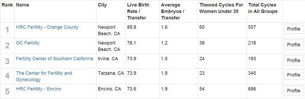 【深圳做试管婴儿哪家医院最好】_美国试管婴儿成功率达70%?别开玩笑了。