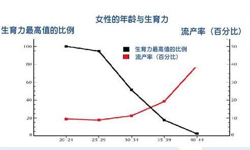 【广州试管婴儿多少钱】_试管婴儿的最佳生育年龄