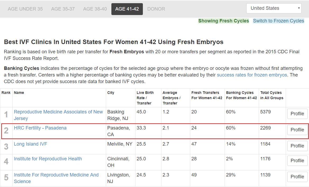 【深圳试管婴儿中介】_美国试管婴儿诊所,不能只看成功率