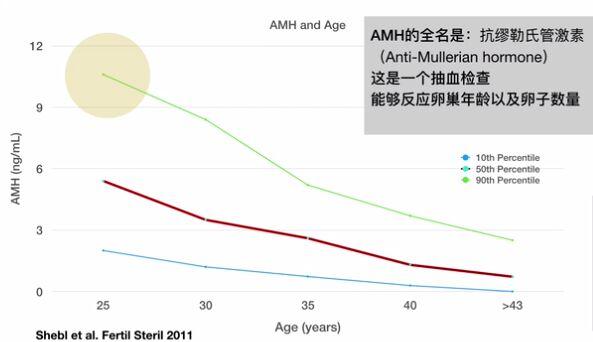 【做试管婴儿手术多少钱】_【试管科普】评估女性卵子的质量从年龄开始!